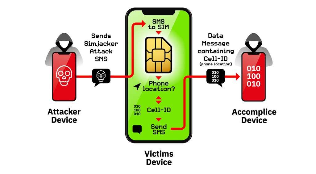 اختراق الهواتف